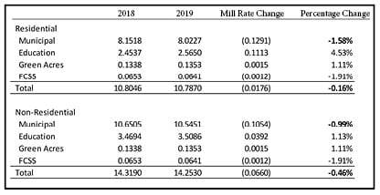 Chart comparison of 2018 and 2019 Mill Rates